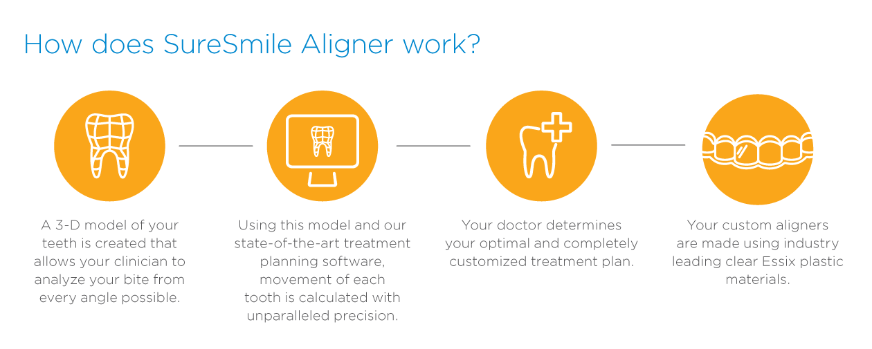 Contact Dr. Gurecka to get more information on how SureSmile aligners will work for you!
